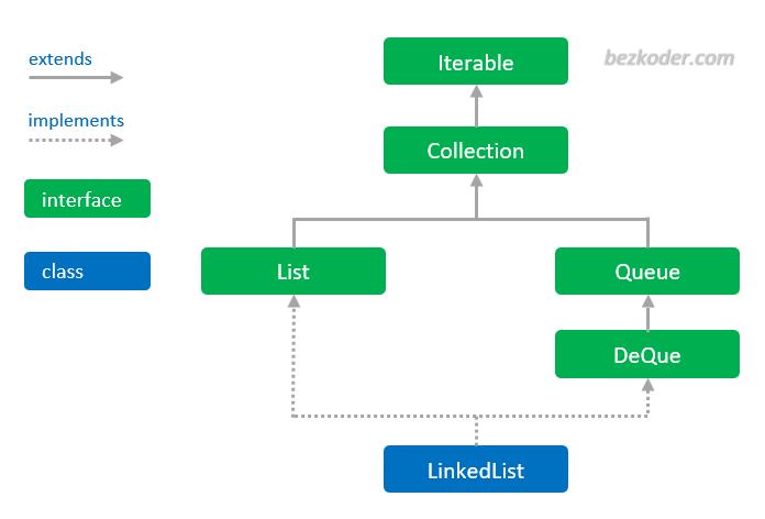 kotlin-queue-hierarchy