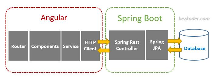 angular-spring-boot-jpa-crud-example-architecture