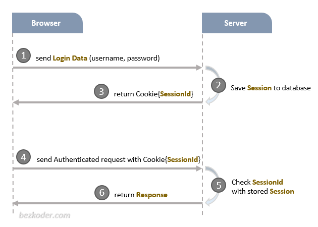 in-depth-introduction-jwt-session-based-authentication