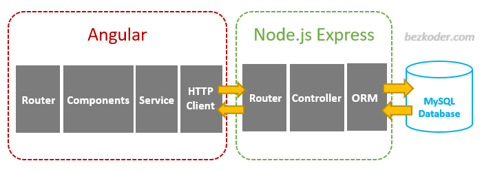 angular-node-express-mysql-crud-example-architecture