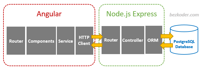 angular-node-express-postgresql-crud-architecture