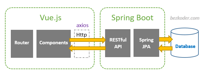 spring-boot-vue-js-crud-example-architecture
