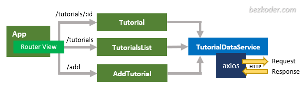 vue-node-express-postgresql-examplevue-client-overview