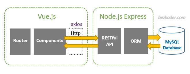 vue-node-express-mysql-architecture