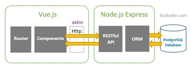 vue-node-express-postgresql-architecture