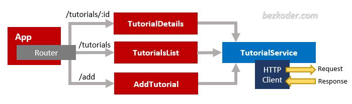 angular-crud-app-components-diagram