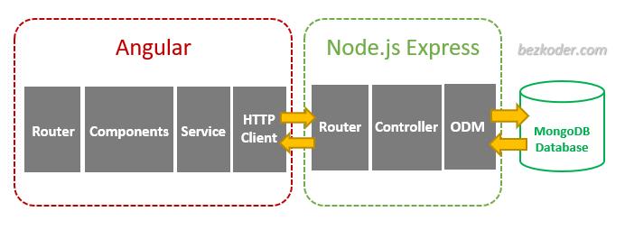 angular-mongodb-node-js-express-crud-architecture