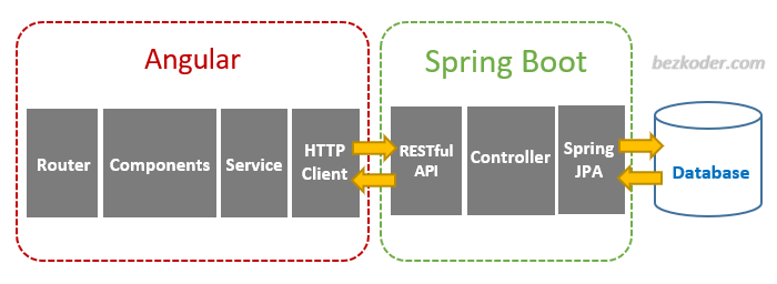 angular-spring-boot-crud-example-architecture