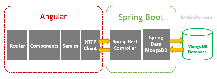 angular-spring-boot-mongodb-crud-example-architecture