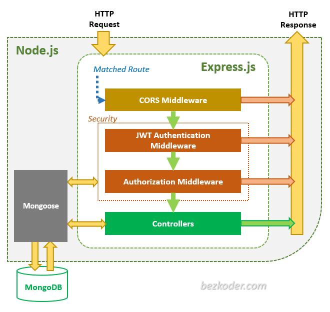 node-js-mongodb-jwt-authentication-architecture