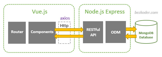 vue-node-express-mongodb-crud-mean-stack-architecture