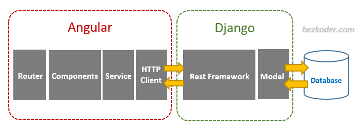 django-angular-tutorial-rest-framework-crud-architecture