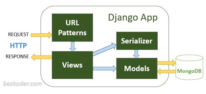 django-mongodb-crud-rest-api-architecture