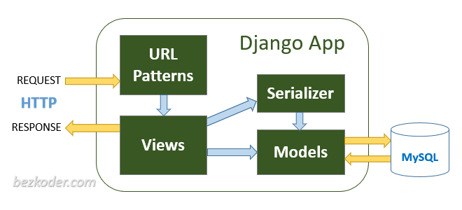 django-mysql-crud-rest-framework-archirecture
