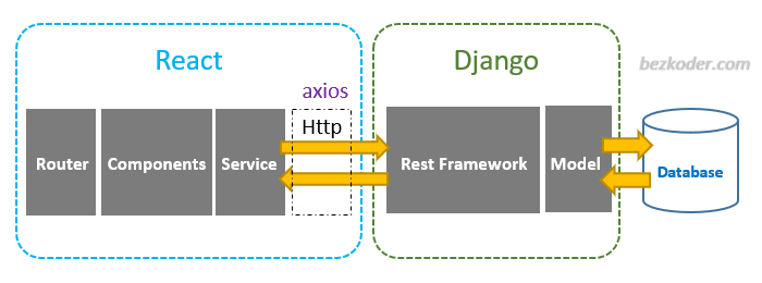 django-react-axios-rest-framework-crud-architecture