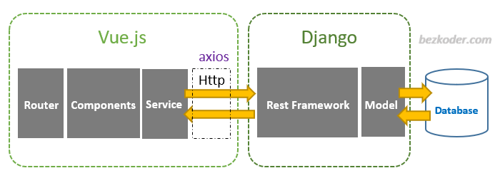 django-vue-js-tutorial-rest-framework-crud-architecture