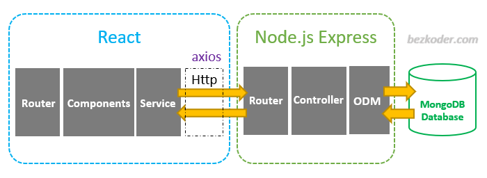 react-node-express-mongodb-mern-stack-example-architecture