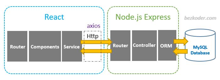 react-node-express-mysql-crud-example-architecture