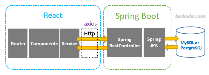 spring-boot-react-crud-example-rest-api-architecture