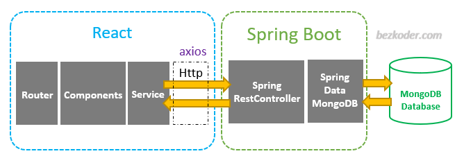 spring-boot-react-mongodb-crud-example-architecture