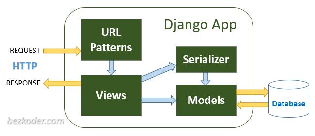 django-rest-api-tutorial-example-architecture