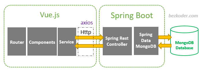 spring-boot-vue-js-mongodb-crud-example-architecture