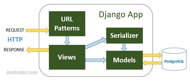 django-postgresql-crud-rest-framework-architecture