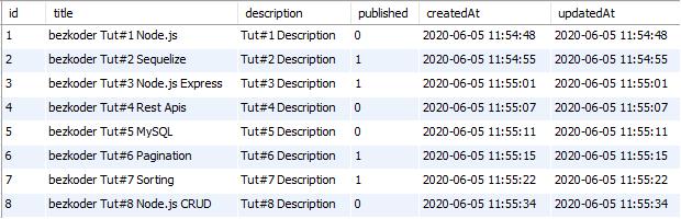 pagination-node-js-mysql-sequelize-database-table