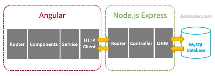 angular-10-node-express-mysql-crud-example-architecture