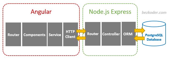 angular-10-node-express-postgresql-crud-architecture