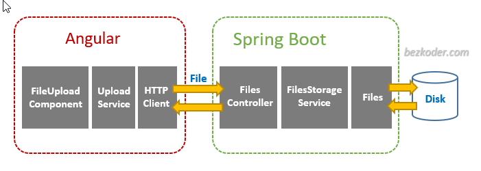 angular-10-spring-boot-file-upload-architecture