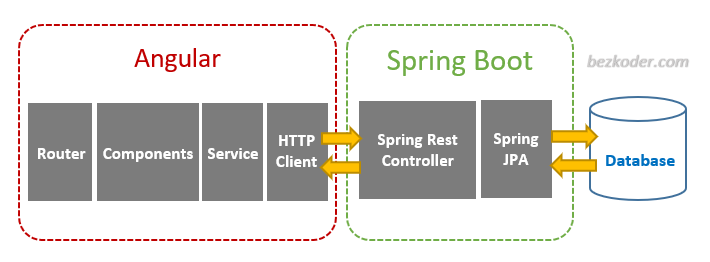 spring-boot-angular-10-crud-example-architecture