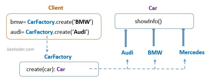 node-js-factory-pattern-example