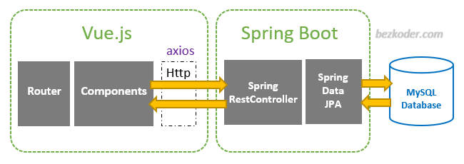 spring-boot-vue-js-mysql-example-crud-architecture