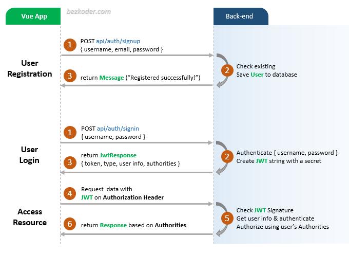 vuex-typescript-example-vue-jwt-authentication-vuex-class-flow