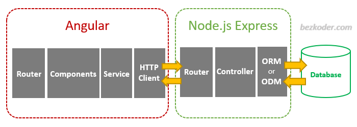 server-side-pagination-node-js-angular-architecture