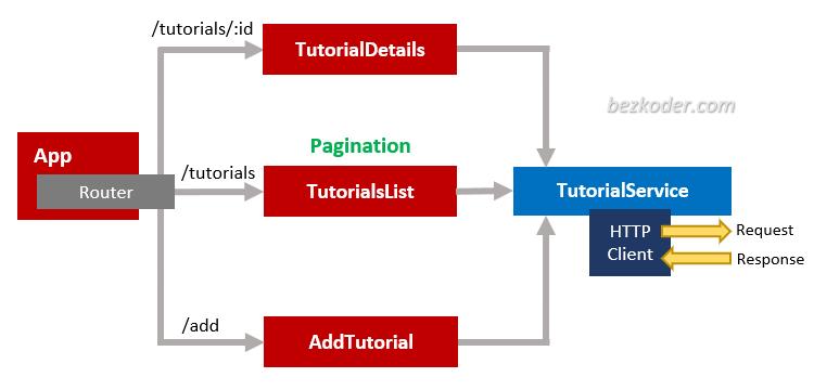 server-side-pagination-node-js-angular-front-end-components