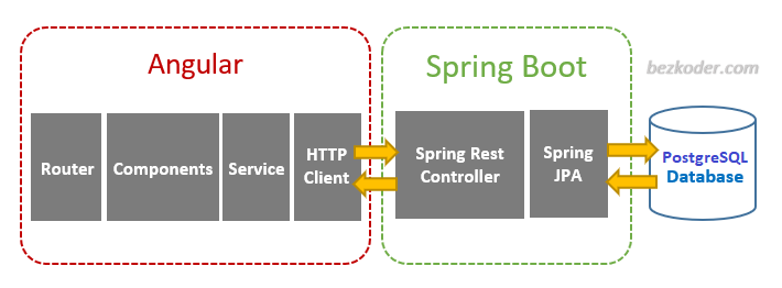 angular-8-spring-boot-postgresql-crud-example-architecture