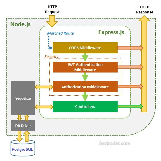 node-js-jwt-authentication-postgresql-architecture
