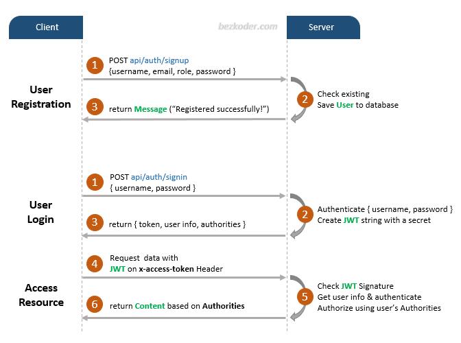 node-js-jwt-authentication-postgresql-flow
