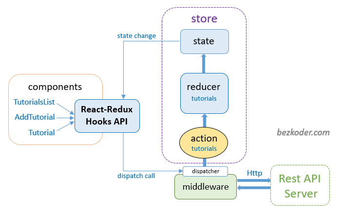 react-redux-mysql-crud-example-node-js-express-store-architecture