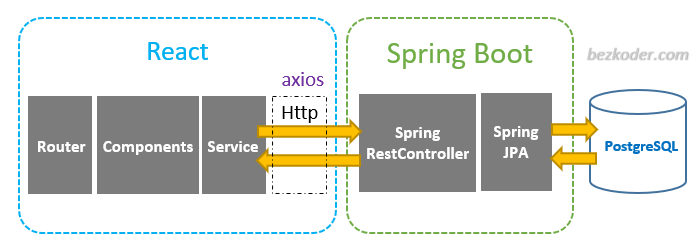 react-spring-boot-postgresql-crud-example-rest-api-architecture