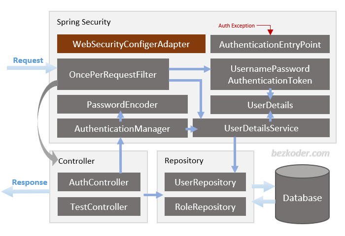 spring-boot-jwt-authentication-postgresql-spring-security-architecture