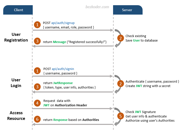 angular-11-spring-boot-jwt-authentication-authorization-flow