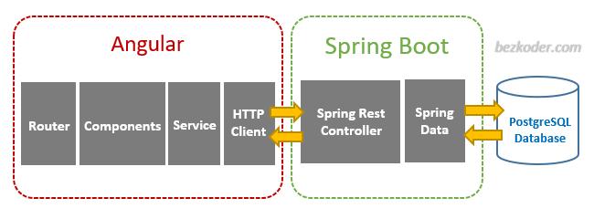 angular-11-spring-boot-postgresql-example-crud-architecture