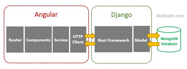 django-angular-mongodb-crud-example-architecture