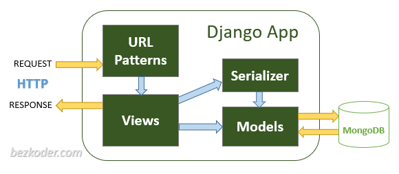 django-angular-mongodb-crud-example-server-architecture