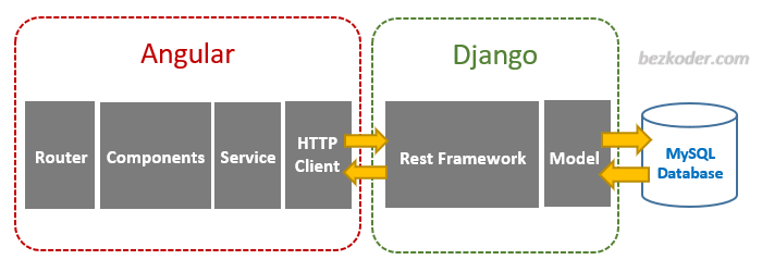 django-angular-mysql-example-crud-rest-framework-architecture