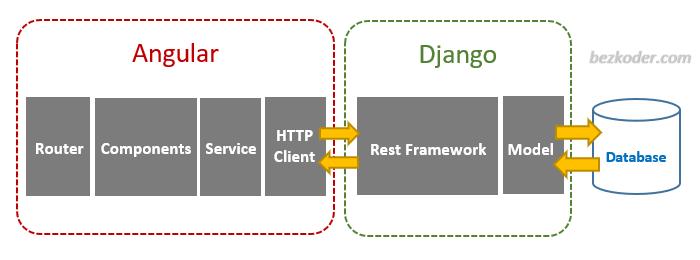 django-angular-postgresql-example-crud-architecture