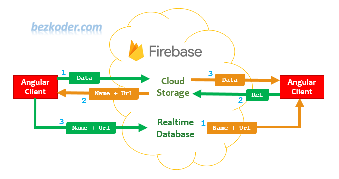 firebase-storage-angular-10-file-upload-flow